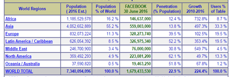 Cara Efektif Memperbaiki Deskripsi Share Post Blog ke Facebook Yang Tidak Muncul