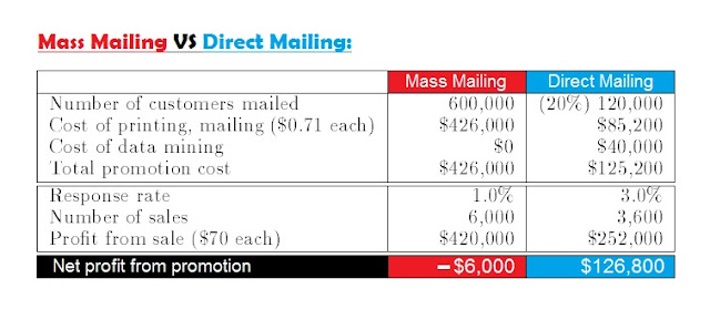 Mass Mailing VS Direct Mailing by easymarketinga2z