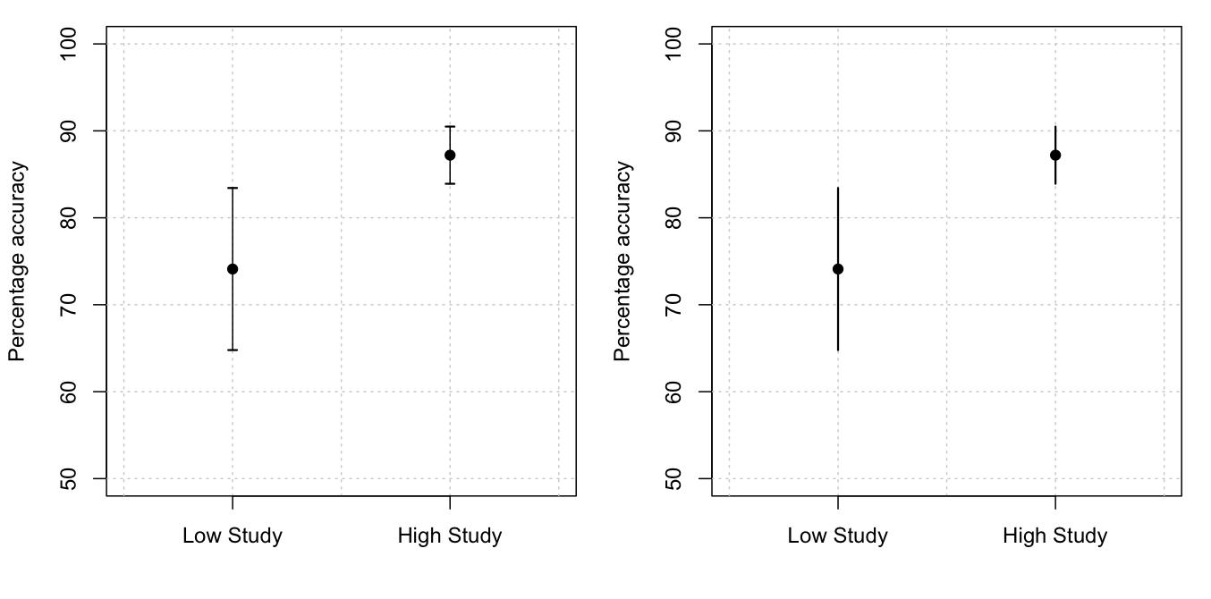 The aesthetics of error bars   Psychological Statistics