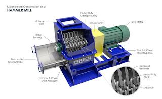 contoh alat pengolahan bahan pangan Hammer mill