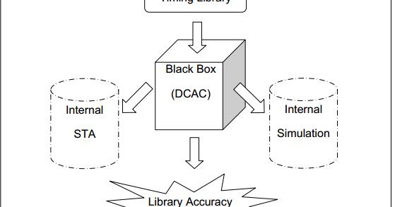 Mantra VLSI : Advanced Analysis Engine : AAE Timing Engine