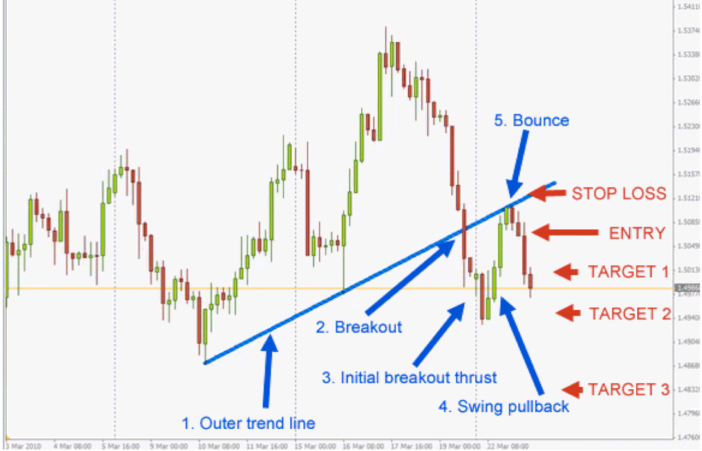 Forex trend collapse strategy