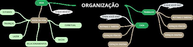 Blog de Organização da Casa, da Vida e do Trabalho