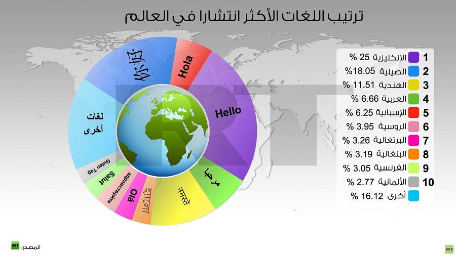 Most Spoken And Most Popular Languages In The World Property Find - Top 10 speaking languages