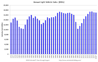 Annual Vehicle Sales: On Pace to decline in 2018