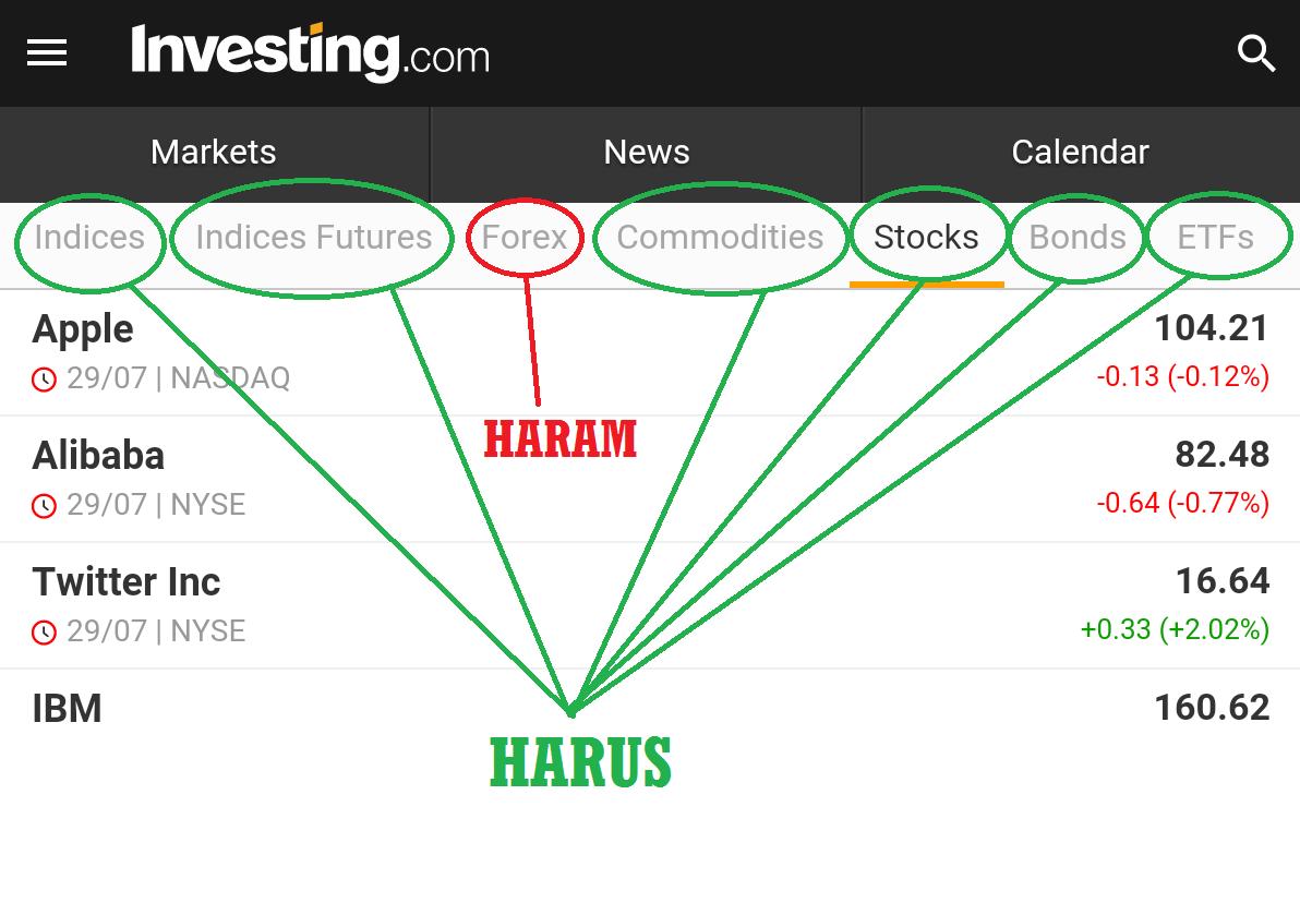 Takut Haram? Begini Hukum Trading Forex Menurut Islam!