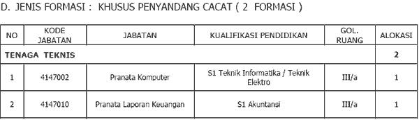 Pendaftaran Cpns 2013 Depok Pengumuman Link Situs Pemeritah Daerah Yang Membuka Lowongan Kerja Cpns 2013 Daerah Kota Depok Jawa Barat 2013 Untuk