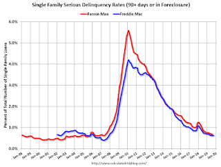 Freddie Mac: Mortgage Serious Delinquency Rate unchanged in September