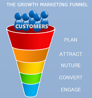 The Growth Marketing Funnel