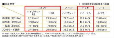 新型スイフト デミオ 実燃費 比較