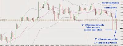 Strategie di Trading Intraday sul Cambio Sterlina Dollaro [GBP/USD] 4