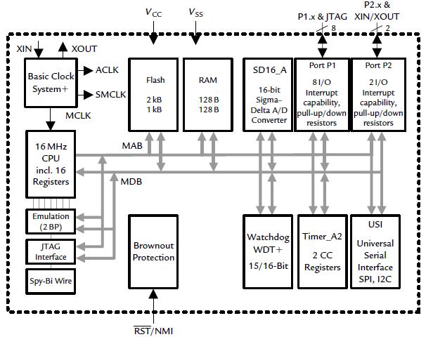 mbedlabs Technosolutions: Functional block diagram of MSP430