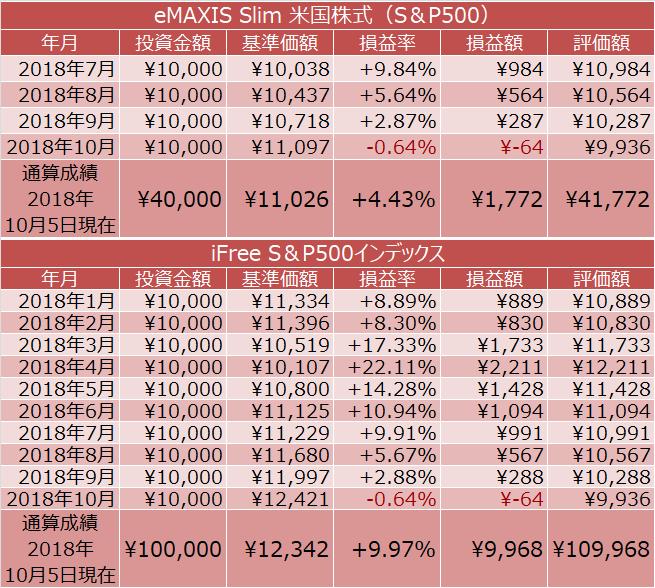 eMAXIS Slim 米国株式(S&P500)、iFree S&P500インデックスの積立投資の成績