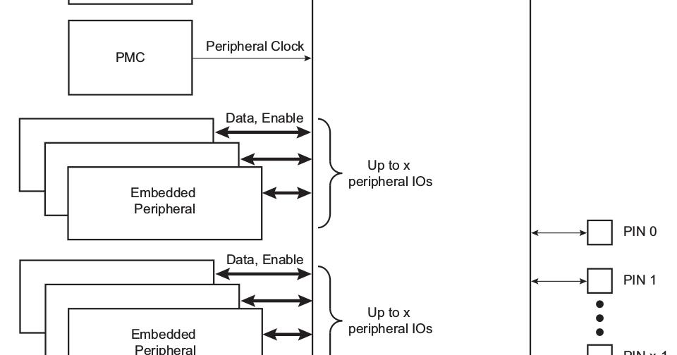 Linux Kernel Hacks: Atmel SAMA5D3 Xplained board GPIO