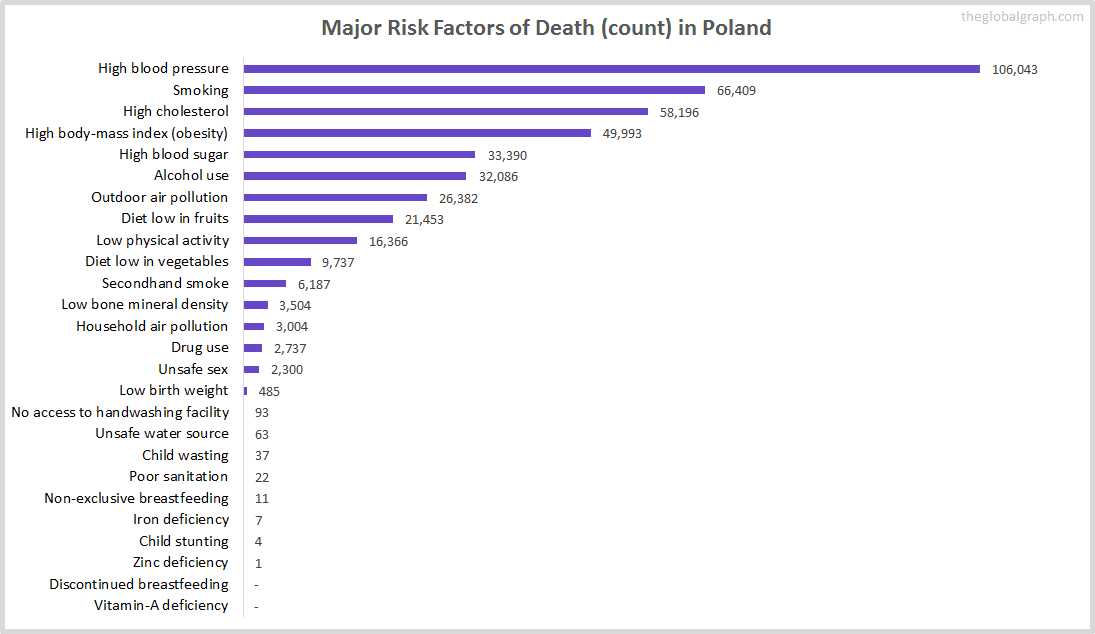 Major Cause of Deaths in Poland (and it's count)