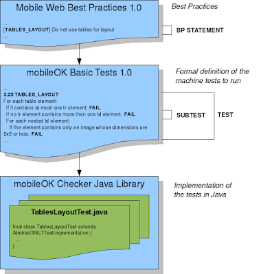 MWBP indica que no deben usarse tablas para maquetar, MobileOK Basic Tests 1.0 concreta las validación a hacer, en MobileOK Checker se implementan estas comprobaciones