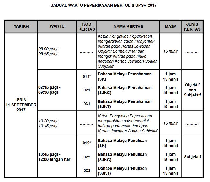Contoh Soalan Peperiksaan Pt3 2019 V Soalan