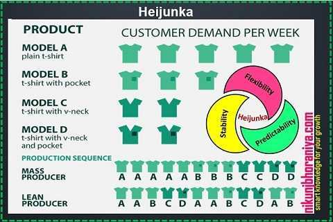 Heijunka - Lean Tools | Lean Manufacturing