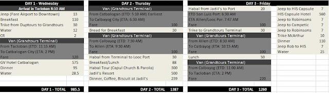 itinerary in Samar