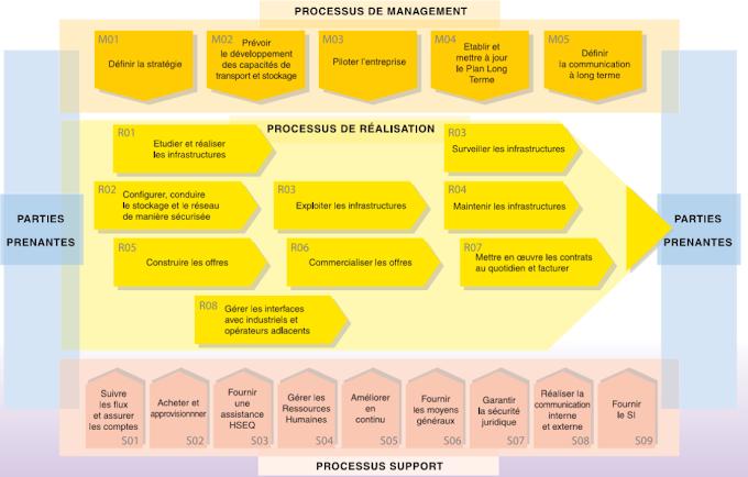 Cartographie des processus : Tutoriel, Exemples et Livres