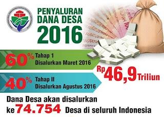 Sekjen Kementerian Desa Pembangunan Daerah Tertinggal dan Transmigrasi (Kemendes PDTT) Anwar Sanusi mengatakan 30% dana desa masih belum dilaporkan pemanfaatannya kepada pemerintah pusat.