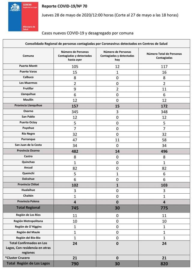 😷🇨🇱 Coronavirus: Reporte Regional 28 de Mayo → 30 nuevos casos