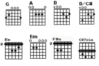 Chord gitar G, A, D, D/C#, Bm, Em, F#m dan C#7dim