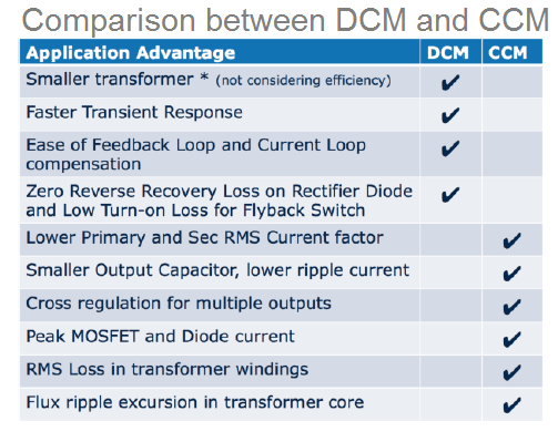 comparison between CCM and DCM moodes