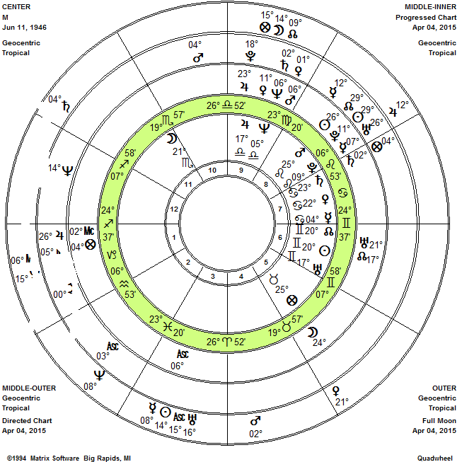 Memphis Astrology: Is the Part of Fortune in My 5th House