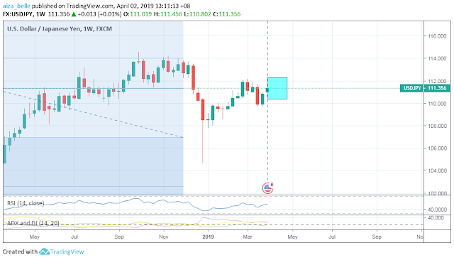 USDJPY April 2019 Seasonality Forecast Outcome