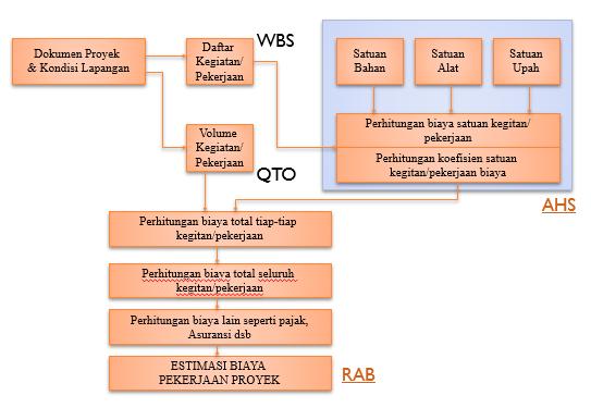 Contoh Prosedur Estimasi Biaya Proyek Konstruksi