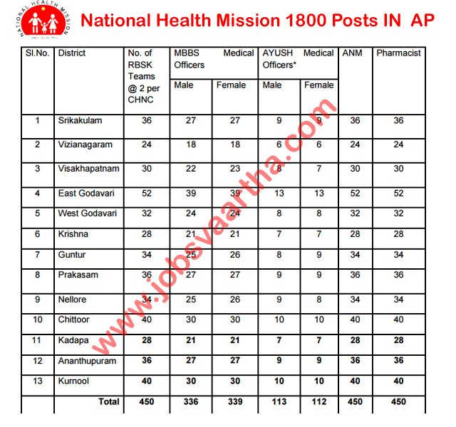 National Health Mission -Rashtriya Bal Swasthya Karyakram (RBSK) Recruitment 2016-17 - NHM AP Latest Job Notification - NHM, AP Latest Job Vacancies -MBBS & Ayush Medical Officers, ANM, Pharmacist – 1800 Posts- Latest Andhra Pradesh Government Job Notifications