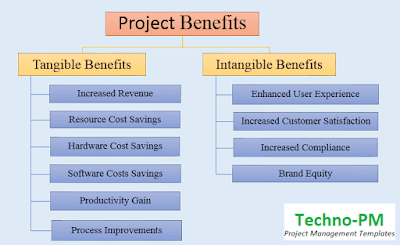 tangible benefits, intangible benefits, intangible examples