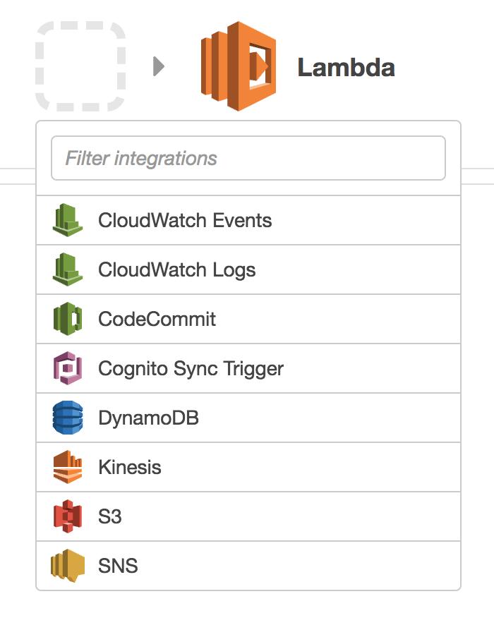 Code Cognition: Create an AWS Lambda using Java