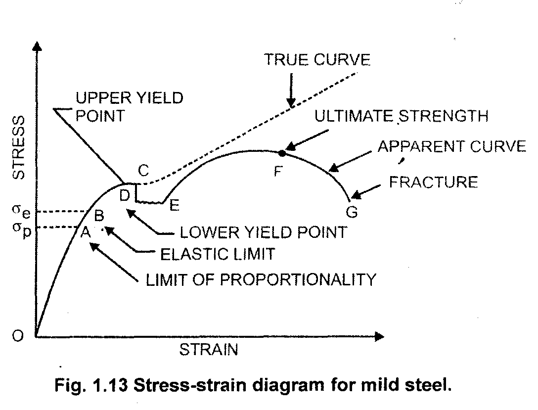Civil engineering tutor june 2017 explanation of stress strain curve of mild steel pooptronica Image collections