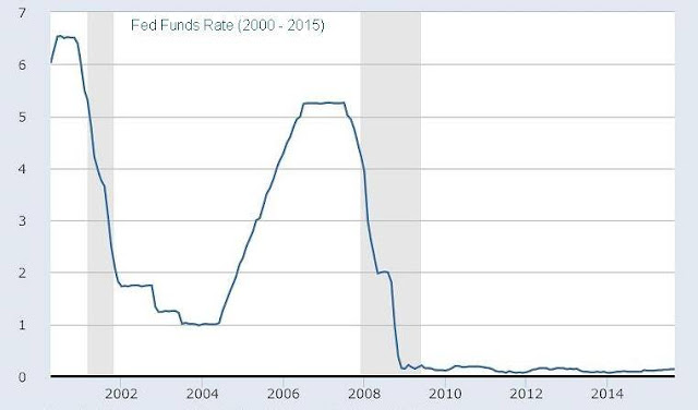 FED FUNDS RATE VÀ LIBOR
