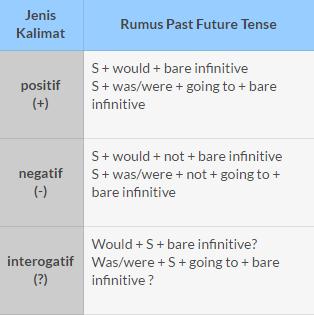 Tugas 3 Tenses Active Passive Voice Comparison Degree Direct