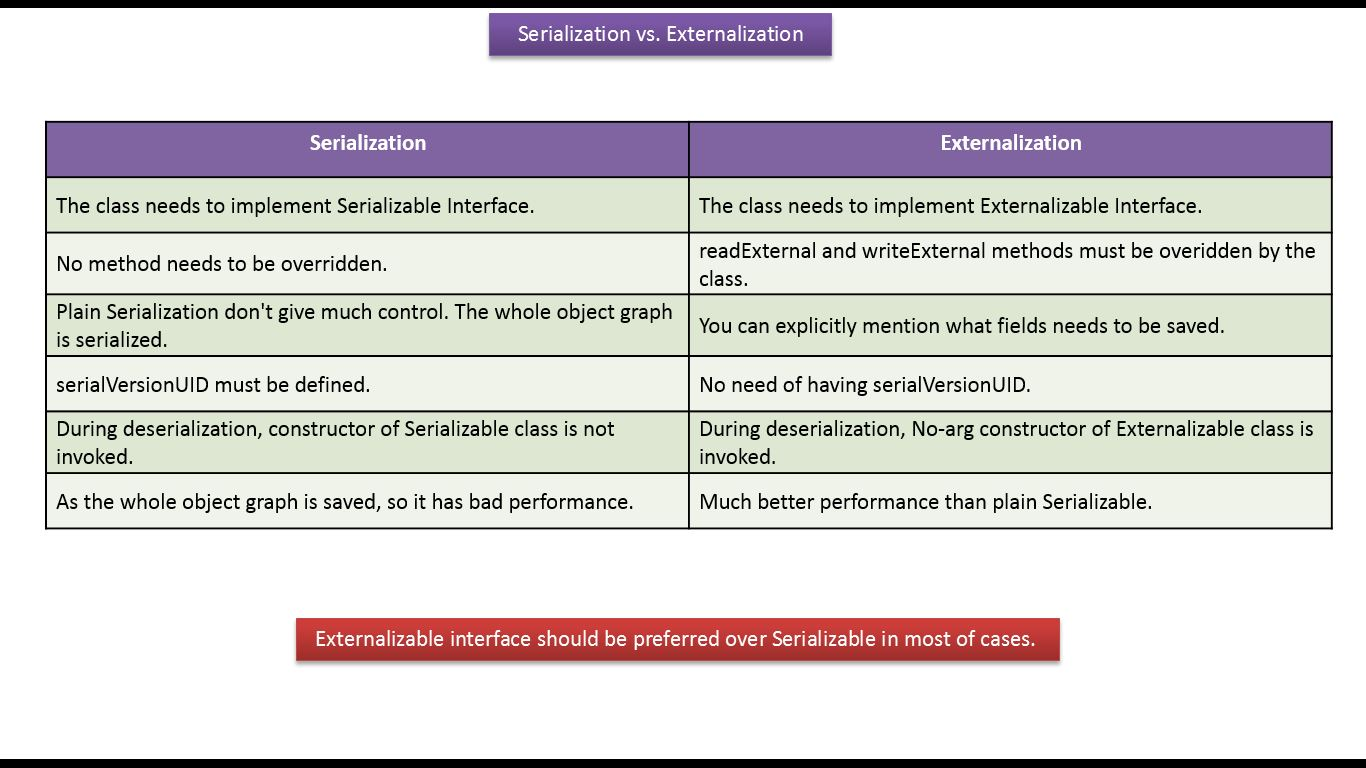 Java ee java tutorial java io java serializable vs java tutorial java io java serializable vs externalizable serialization vs externalization v4 baditri Image collections