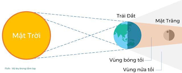 Vị trí của Mặt Trời, Trái Đất và Mặt Trăng khi xảy ra Nguyệt thực toàn phần. Đồ họa: Ftvh - Vũ trụ trong tầm tay.