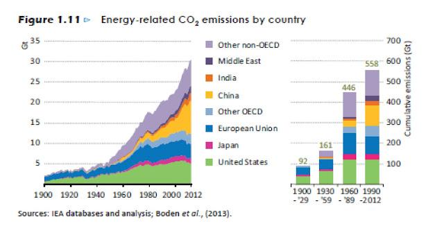 CO2 productie per regio