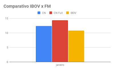 Comparativo Fórmula Mágica Janeiro 2019