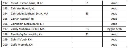 Daftar 200 Mubalig (Penceramah) Rekomendasi Kementerian Agama