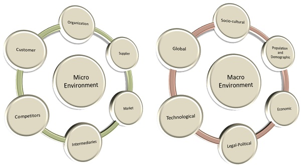 three micro environmental factors that affect foods industry There are two groups of factors that affect food development internal factors (micro-environment) the state of the economy can affect food product development.