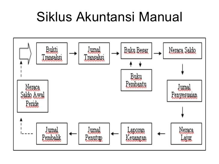 Siklus Akuntansi Manual dan Siklus Akuntansi Komputerisasi