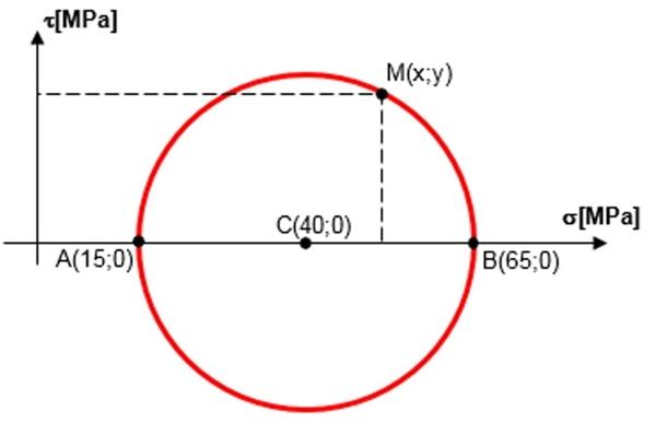 Analise o círculo de Mohr apresentado na figura abaixo, que representa o estado de tensões em um ponto