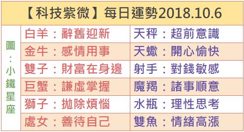 【科技紫微】每日運勢2018.10.6