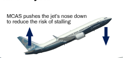 How Boeing's 737 Max MCAS works