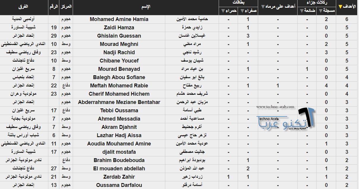 ترتيب هدافي الدوري الجزائري 2017