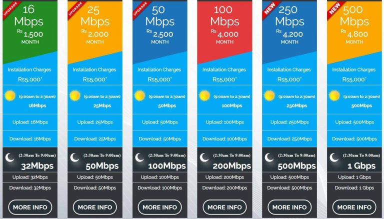 FiberLink Internet Packages 2018: Price & Data Limits