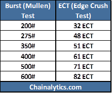 Ect vs burst comparative compression value chart also packaging matters difference between  grade corrugated board rh mattersspot